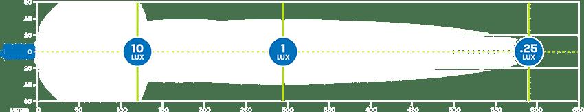 Hard Korr XDW295 LED work light produces 1 lux at 295m